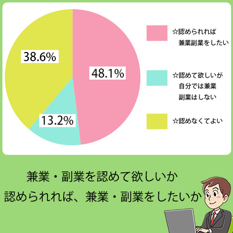 兼業、副業をしたいと答えた人は48.1%にも及ぶ。