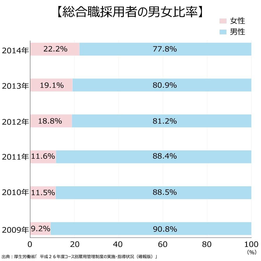 総合職採用者の男女比率。2014年、女性、22.2%。男性、77.8%。