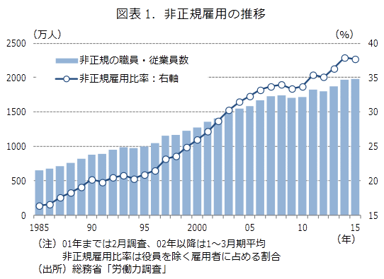 非正規社員は1995年から2005年前後までに急増した。総務省「労働力調査」調べ。