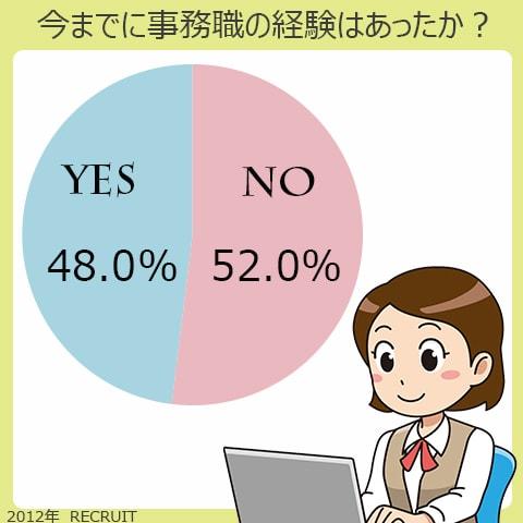 今までに事務職の経験はあったのか?はい、48%。いいえ、52%。