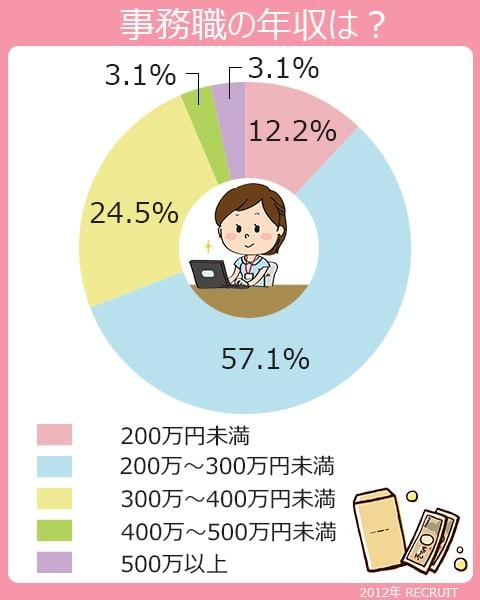事務職の年収は、200~300万円未満、57.1%。300~400万円未満、24.5%。200万円未満、12.2%。400~500万円未満、3.1%。500万円以上、3.1%。