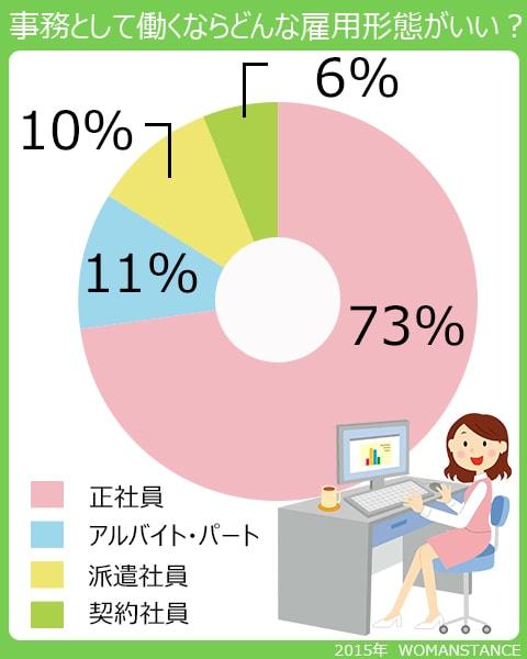 事務として働くならどんな雇用形態がいい?正社員73%、アルバイト・パート11%、派遣社員10%、契約社員6%。