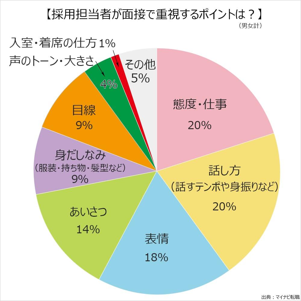 採用担当者が面接で重視するポイントは?態度・仕事20%。話し方(話すテンポや身振りなど)20%。表情18%。あいさつ14%。身だしなみ(服装・持ち物・髪型など)9%。目線9%。声のトーン・大きさ4%。入室・着席の仕方1%。その他5%。