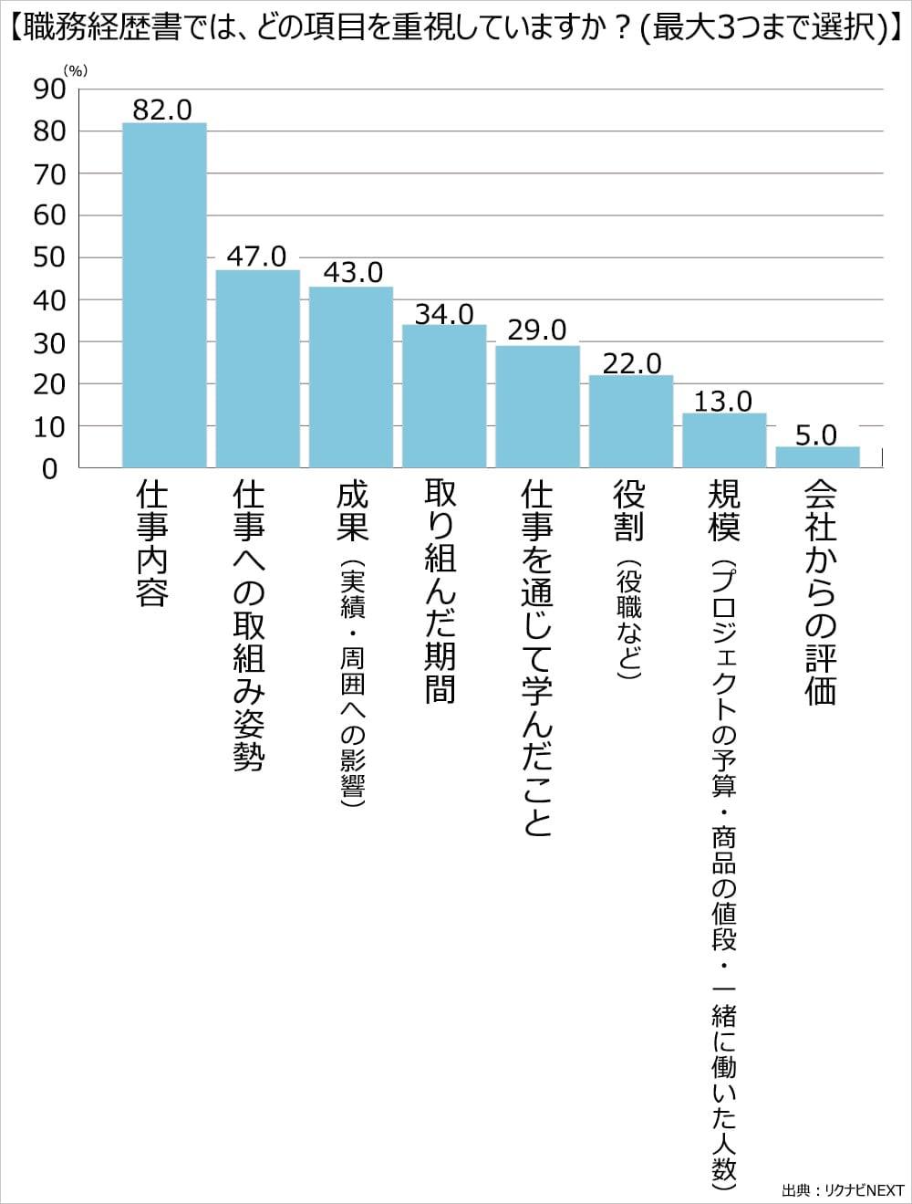 職務経歴書では、どの項目を重視していますか?(最大3つまで選択)仕事内容82.0%。仕事への取り組み姿勢47.0%。成果(実績・周囲への影響)43.0%。取り組んだ期間34.0%。仕事を通じて学んだこと29.0%。役割(役職など)22.0%。規模(プロジェクトの予算・商品の値段・一緒に働いた人数)13.0%。会社からの評価5.0%。