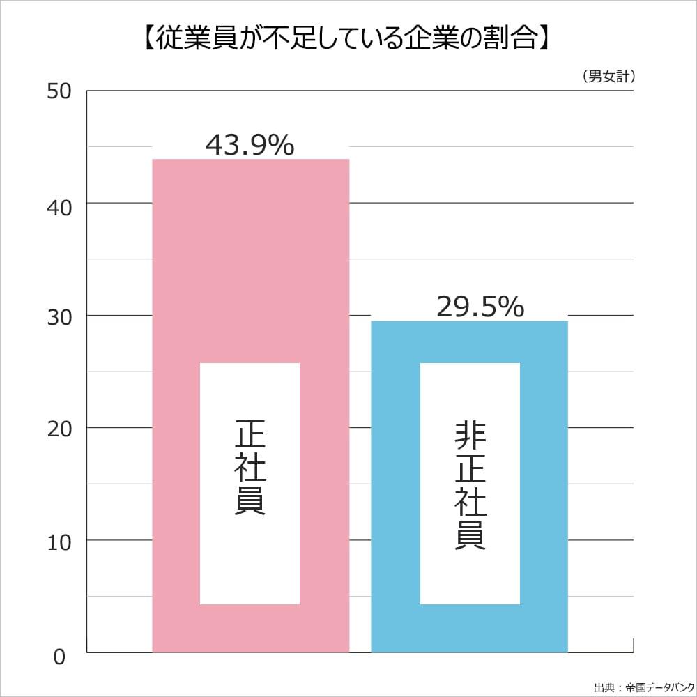 従業員が不足している企業の割合。男女計。正社員43.9%。非正社員29.5%。