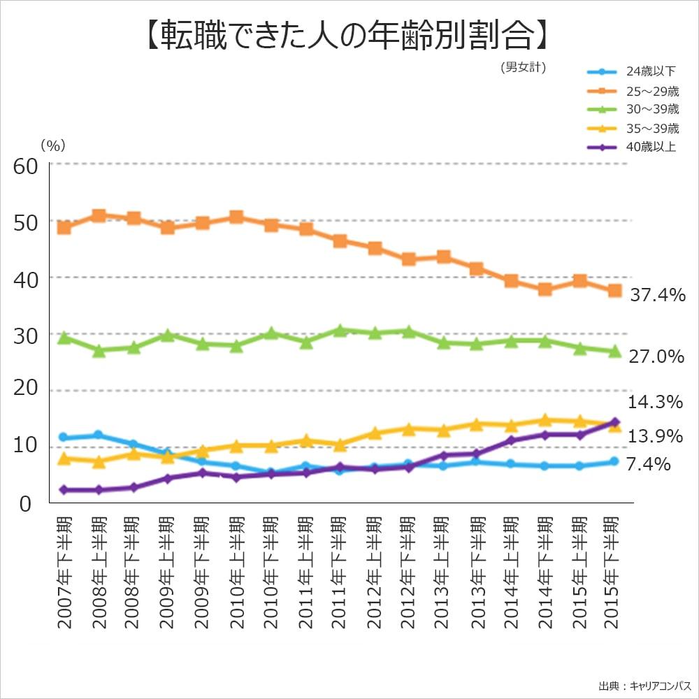 転職できた人の年齢別割合。2015年下半期。24歳以下、7.4%。25~29歳、37.4%。30~39歳、27.0%。35~39歳、13.9%。40歳以上、14.3%。