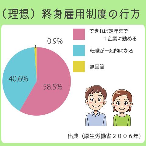 終身雇用を理想とする人は、58.5%。転職を理想とする人は、40.6%。