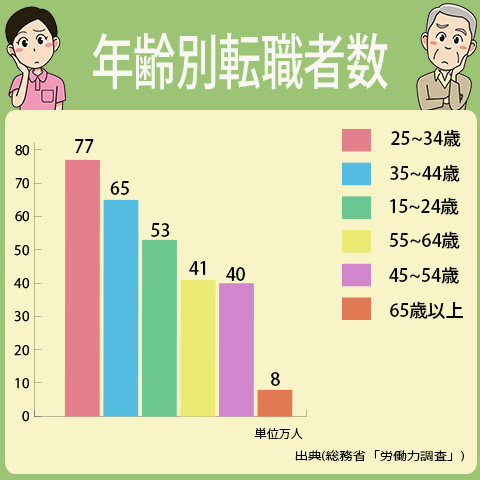 最も転職者数が多いのは、25歳から34歳、第2位が35歳から44歳、第3位は15歳から24歳となっています。