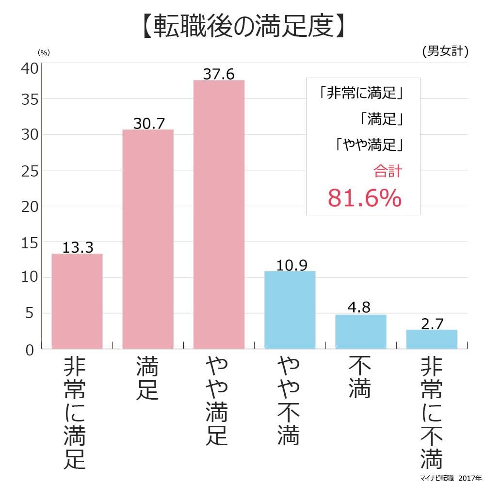 転職後の満足度。非常に満足13.3%。満足30.7%。やや満足37.6%。やや不満10.9%。不満4.8%。非常に不満2.7%。