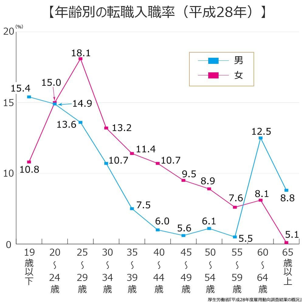 年齢別の転職入職者率(平成28年)。19歳以下、男性15.4%、女性10.8%。20~24歳、男性14.9%、女性15.0%。25~29歳、男性13.6%、女性18.1%。30~34歳、男性10.7%、女性13.2%。35~39歳、男性7.5%、女性11.4%。40~44歳、男性6.0%、女性10.7%。45~49歳、男性5.6%、女性9.5%。50~54歳、男性6.1%。女性8.9%。55~59歳、男性5.5%。女性7.6%。60~64歳、男性12.5%。女性8.1%。65歳以上、男性8.8%。女性5.1%。