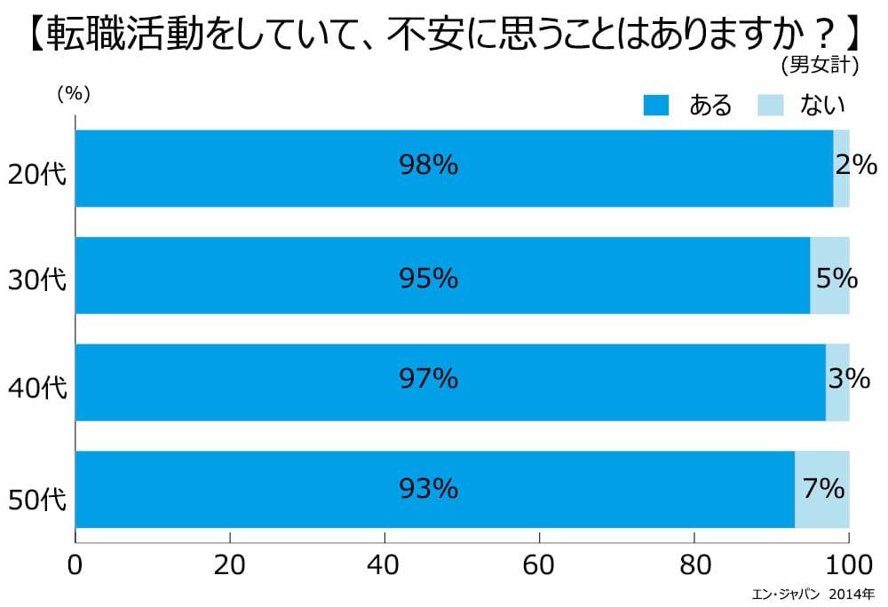 転職活動をしていて、不安に思うことはありますか?20代ある98%。ない2%。30代ある95%。ない5%。40代97%。ない3%。50代93%。ない7%。
