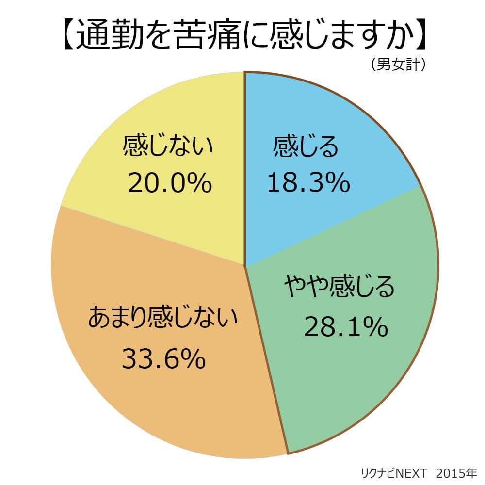 通勤を苦痛に感じますか?感じる18.3%。やや感じる28.1%。あまり感じない33.6%。感じない20.0%。